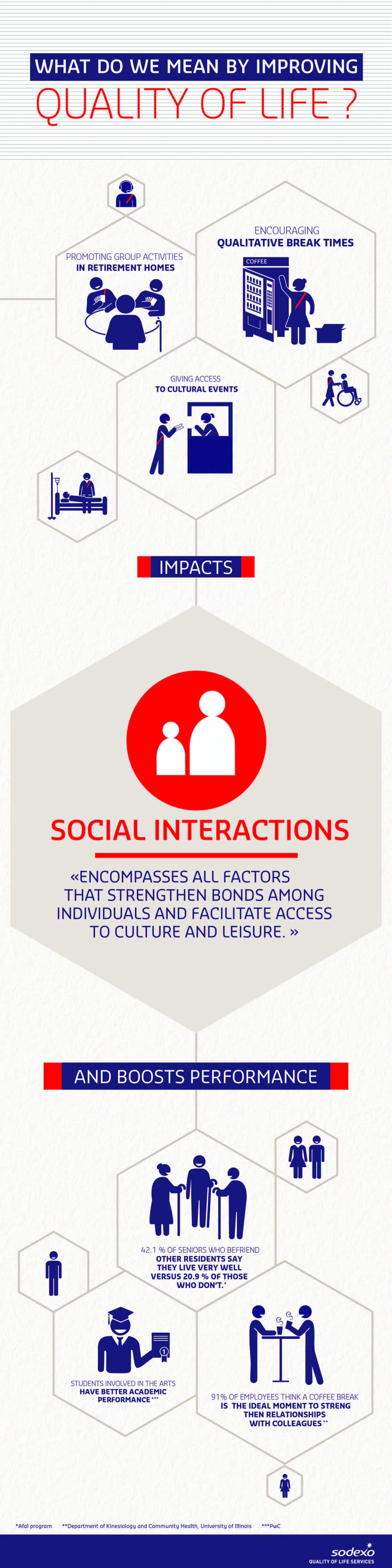 Quality of Life Dimension - Social Interaction (infographic)