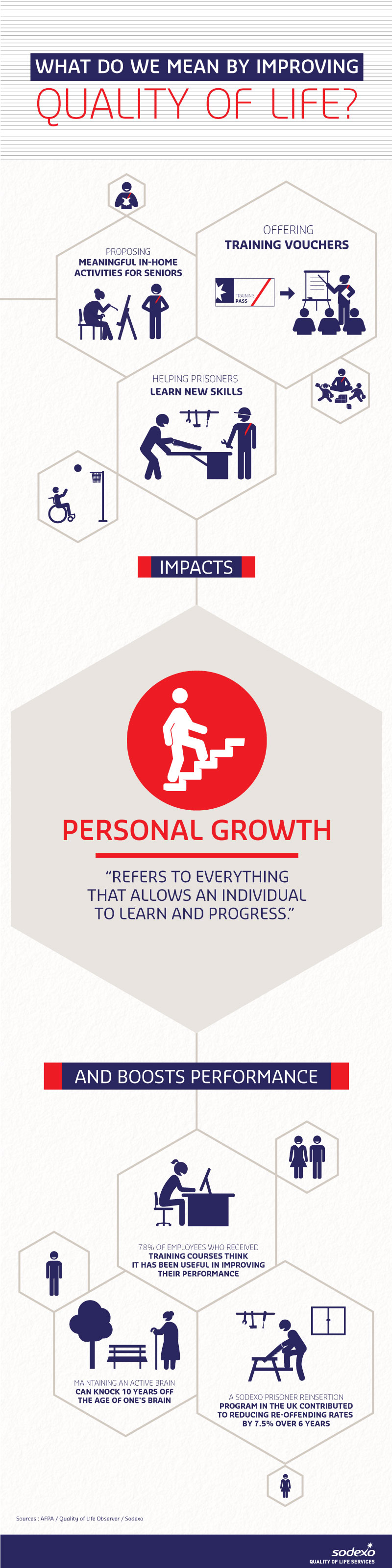 Quality of Life Dimension - Personal growth (infographic)