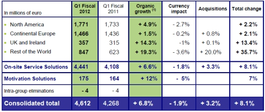 Copy of 110112 first-quarter 2011 revenues
